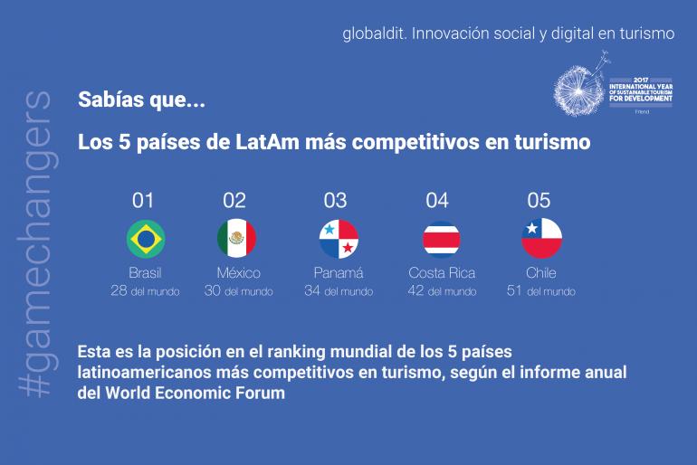 Ranking países WEF